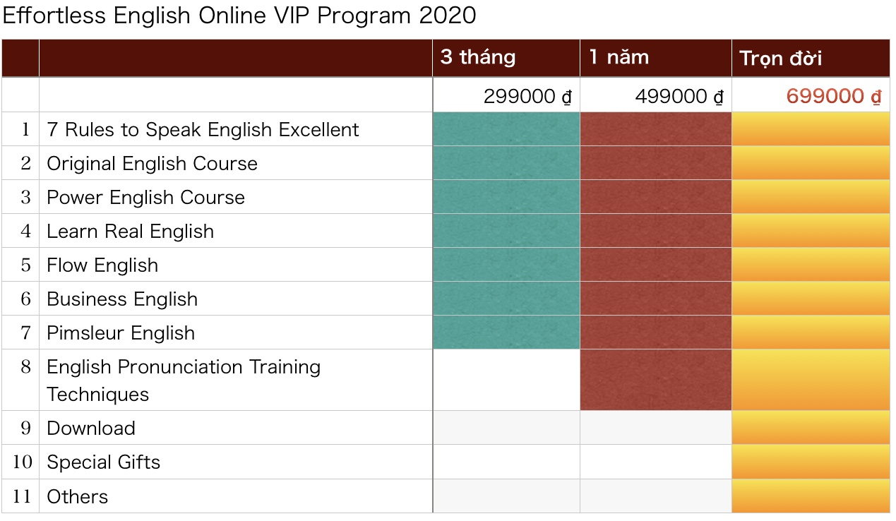 Bảng giá Effortless English Online Program 2020
