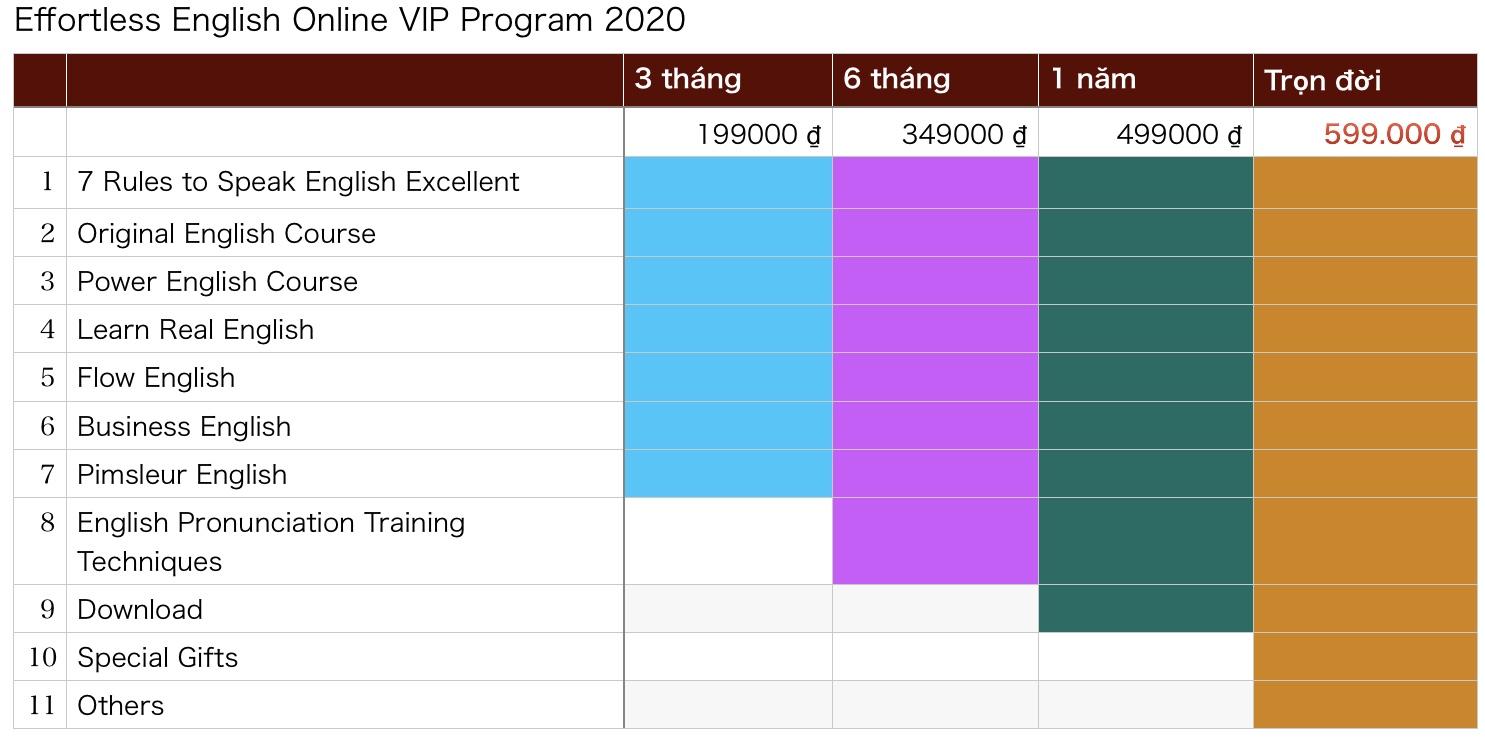 Bảng giá Effortless English Online Program 2020