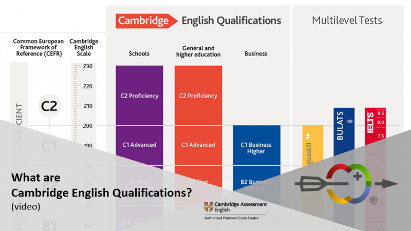 Cambridge English Test