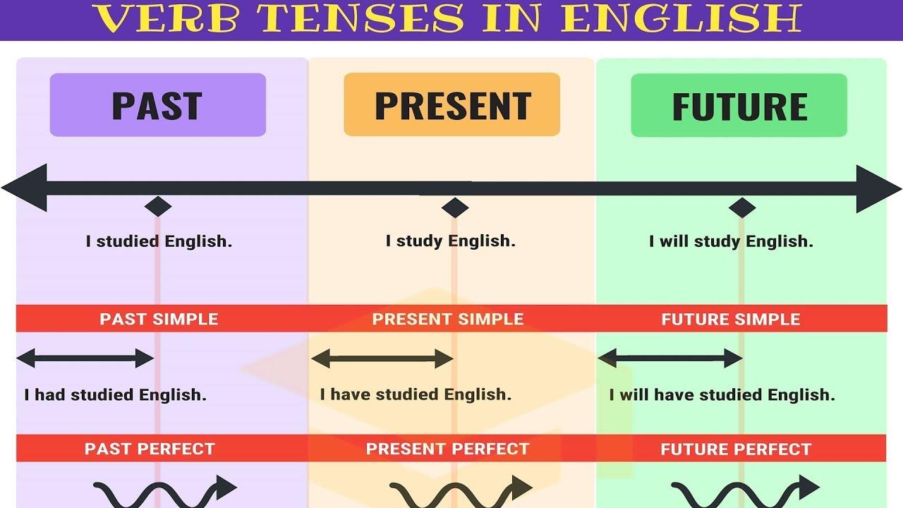 Tại sao phải học Ngữ pháp tiếng Anh?